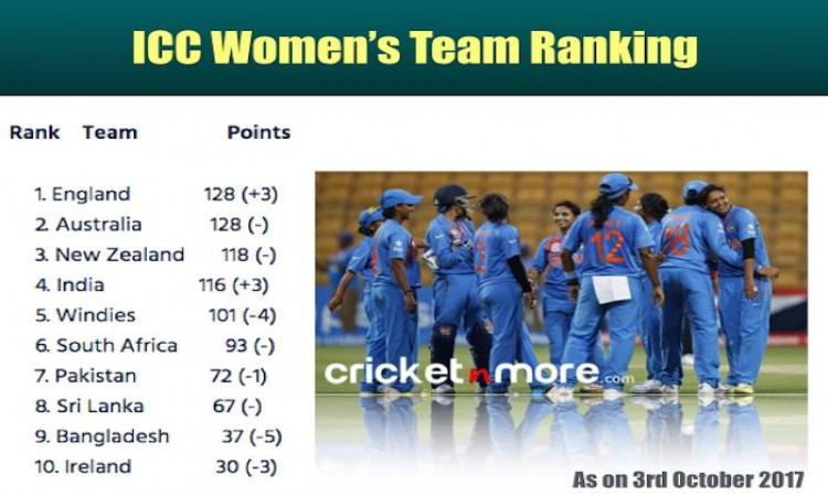 ICC Women's Cricket