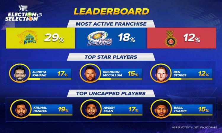 IPL 2018 Leaderboard