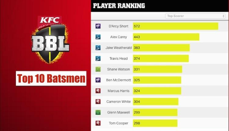 BBL Top 10 Batsmen