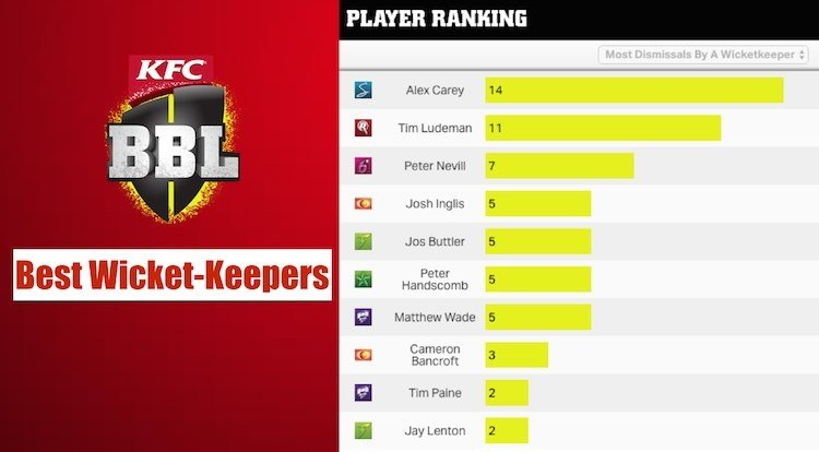 top 10 wicketkeepers of BBL 2017-18