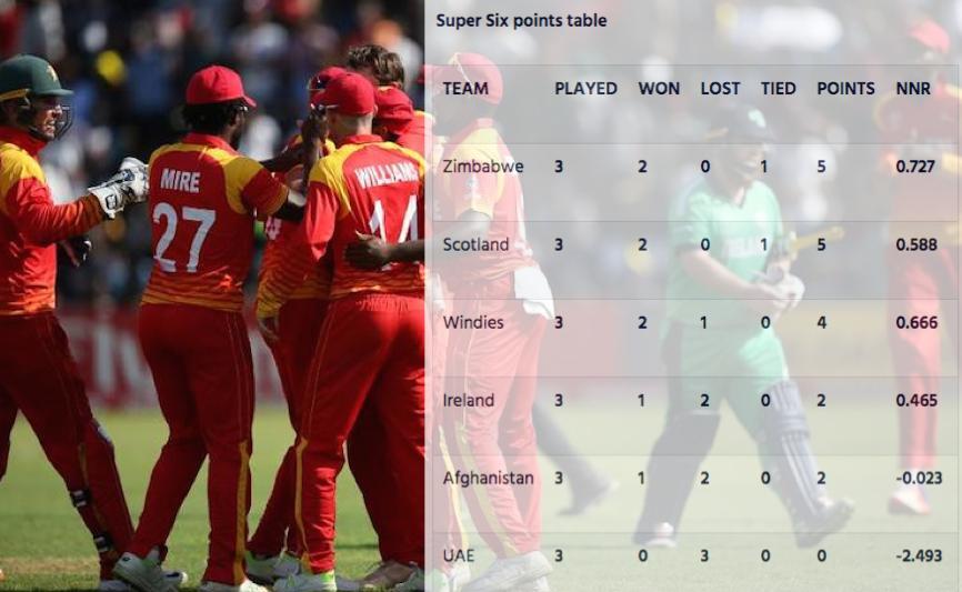 ICC WC Qualifier