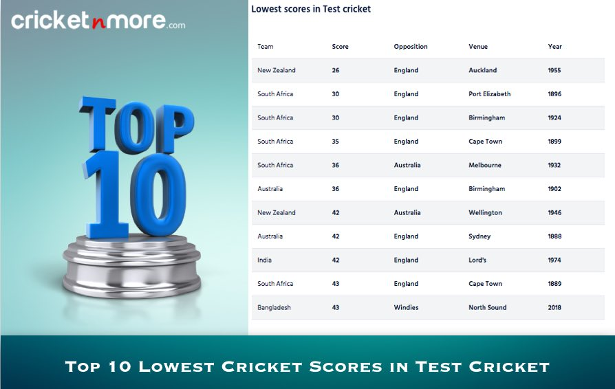 Top 10 Lowest Scores In Test Cricket