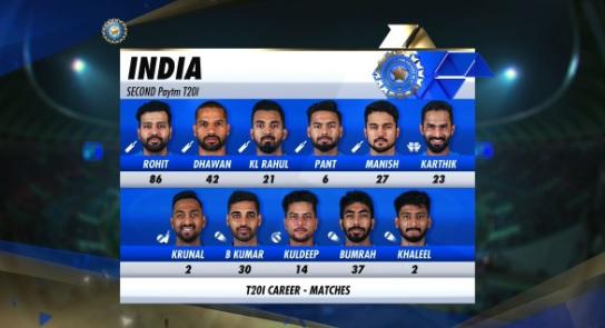वेस्टइंडीज के खिलाफ दूसरे टी-20 में भारत की टीम में एक अहम बदलाव, जानिए प्लेइंग XI Images