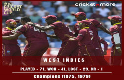 ICC Cricket World Cup Record