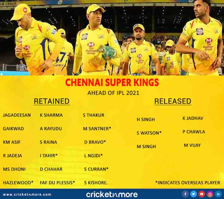IPL 2021   Chennai Super Kings List Of Retained And Released Players Images in Hindi