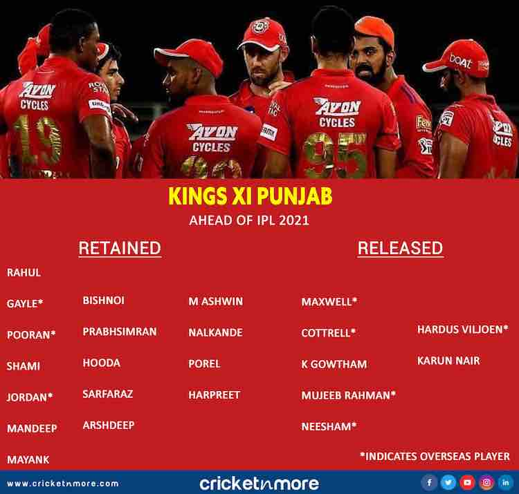 IPL 2021 Kings XI Punjabs List Of Retained And Released Players Images in Hindi