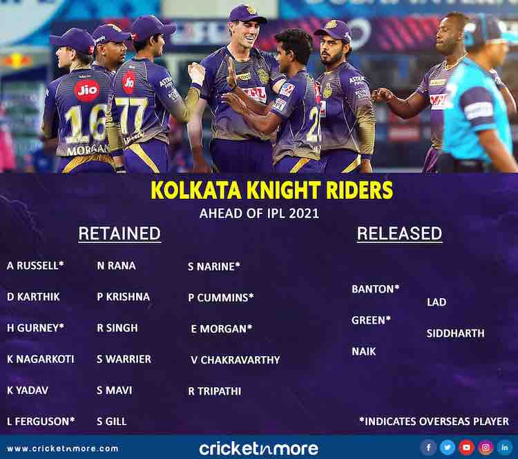 IPL 2021 Kolkata Knight Riders List Of Retained And Released Players Images in Hindi