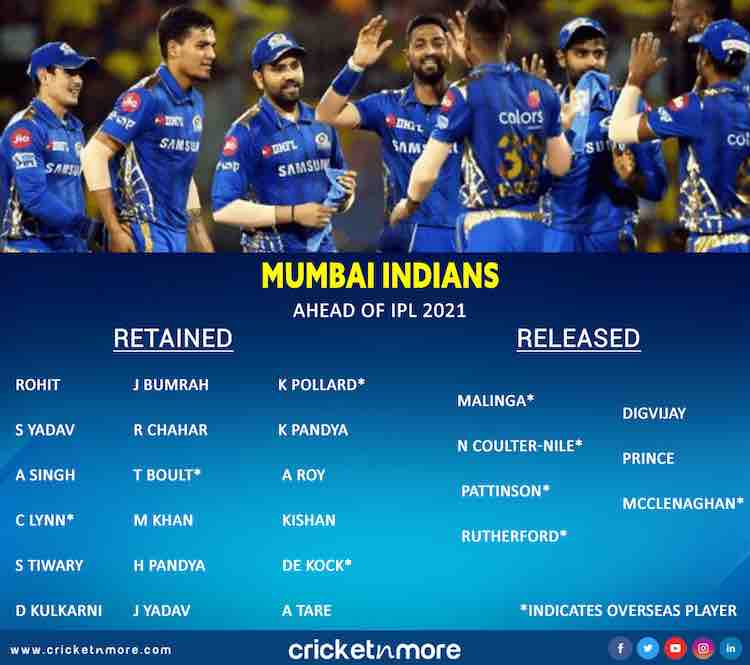 IPL 2021 Mumbai Indians List Of Retained And Released Players Images in Hindi