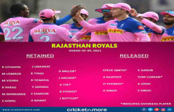 IPL 2021 Rajasthan Royals List Of Retained And Released Players Images