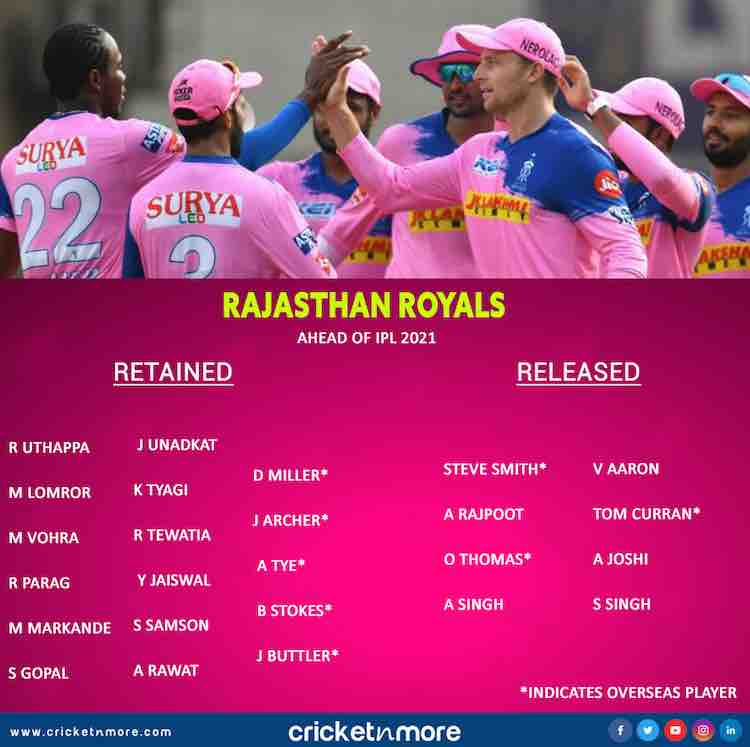 IPL 2021 Rajasthan Royals List Of Retained And Released Players Images in Hindi