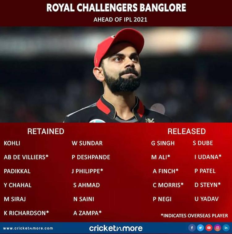 IPL 2021 Royal Challengers Bangalores List Of Retained And Released Players Images