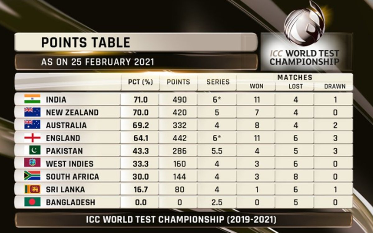 Cricket Image for Icc World Test Championship India Top The Table